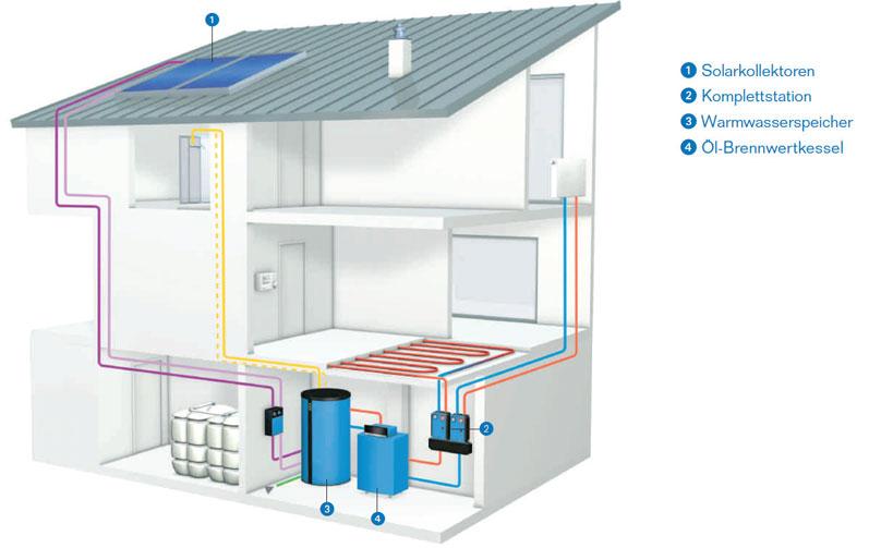 Wagner-Gebaeudetechnik-Solaranlagen3