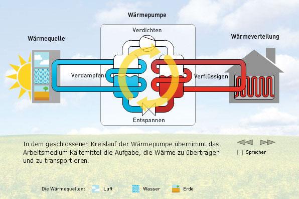 Wagner-Gebaeudetechnik-Waermepumpe