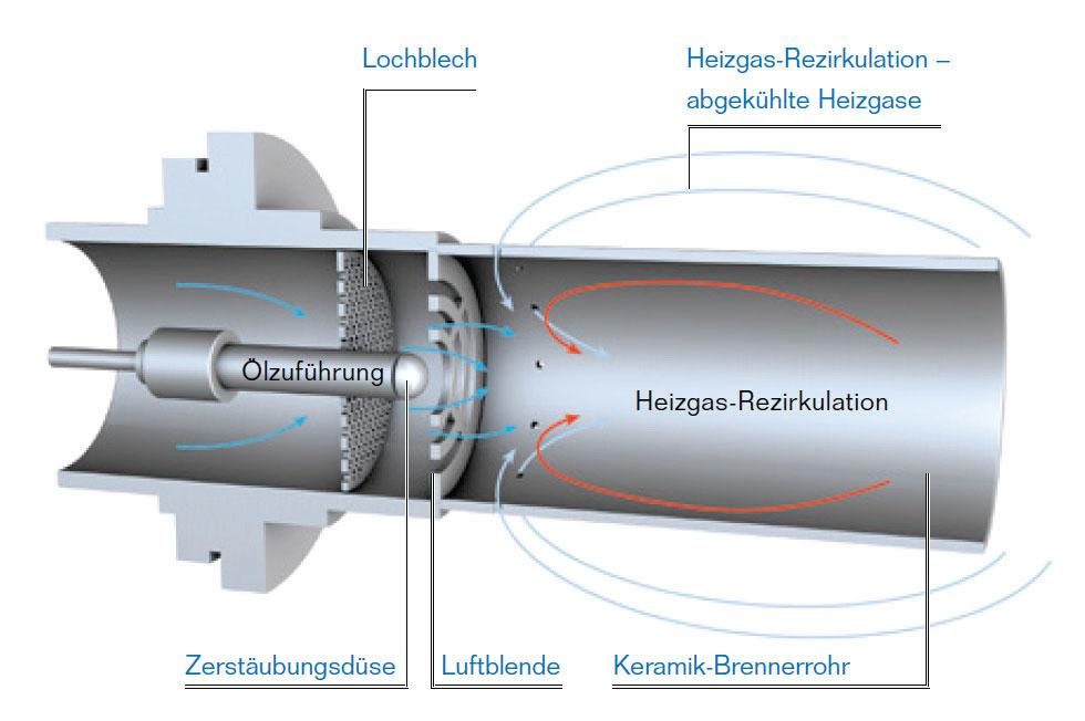 WAGNER Gebäudetechnik Tiefenbach - Heizung Öl Heizkreislauf